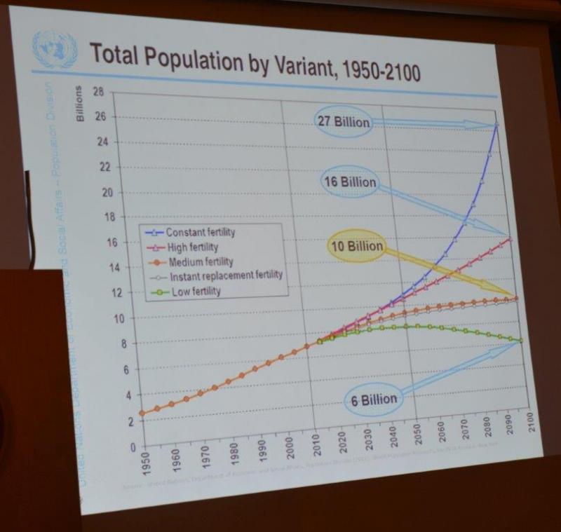 Diagram over ulike befolkningsscenarioer i fremtiden